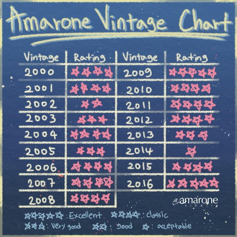 Amarone Wine Chart