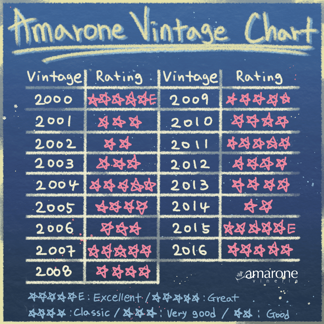 Amarone Vintage Chart - Best Amarone della Valpolicella Vintages from 2000 to 2016