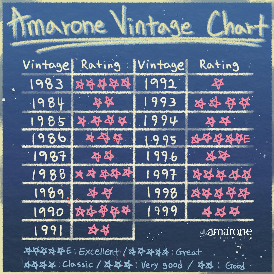 Amarone Vintage Chart - Best Amarone della Valpolicella Vintages from 1983 to 1999